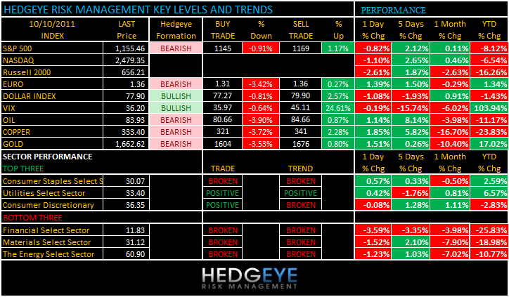 THE HEDGEYE DAILY OUTLOOK - levels 1010
