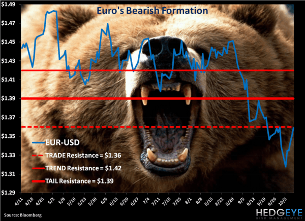 CHART OF THE DAY: Insecurity's Ego - EURBEAR