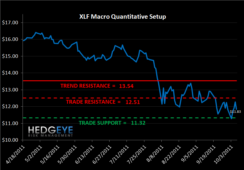MONDAY MORNING RISK MONITOR: BANK SWAPS TIGHTEN ON MORE PROMISES OUT OF EUROPE - XLF macro levels
