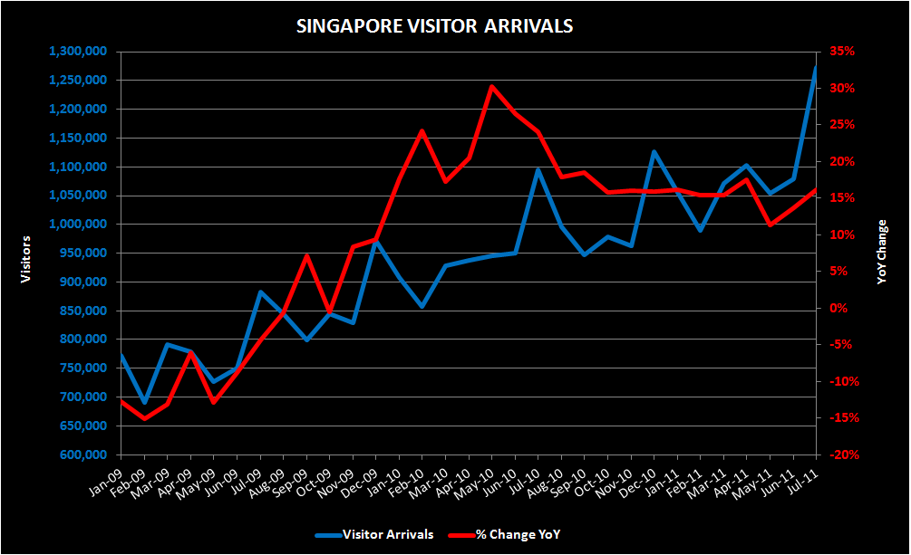 THE M3: GOLDEN WEEK VISITATION; S'PORE JULY VISITATION; SEPT CHINA HOUSING PRICES; COTAIJET - SPORE