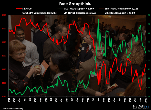 Groupthink's Behavior - Chart of the Day