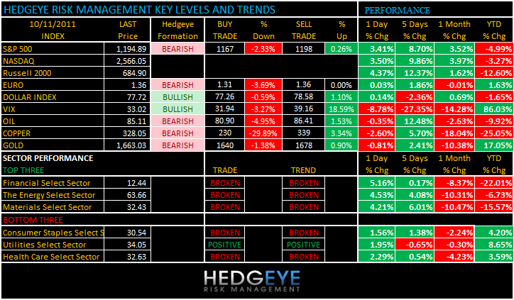 THE HEDGEYE DAILY OUTLOOK - levels 1011