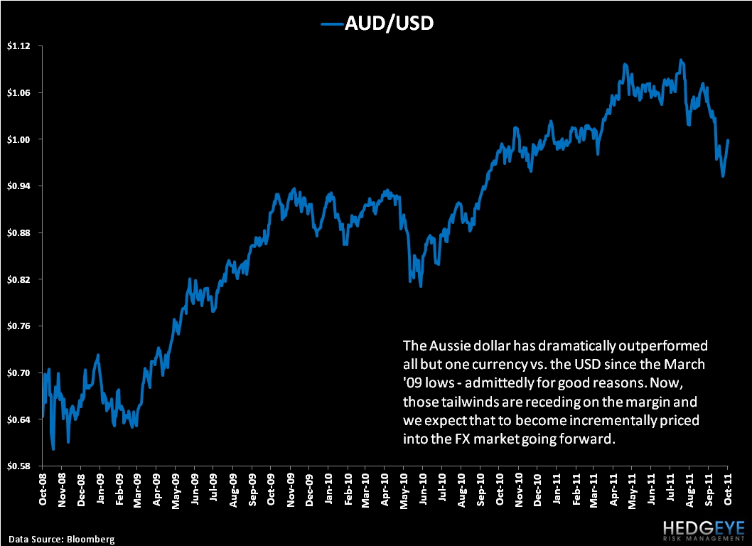 Shorting the Aussie Dollar - 2