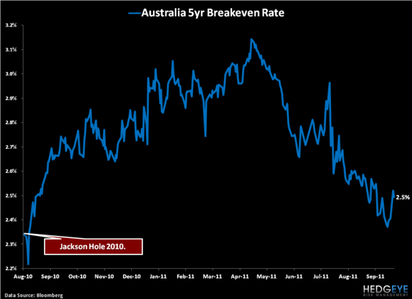 Shorting the Aussie Dollar - 5