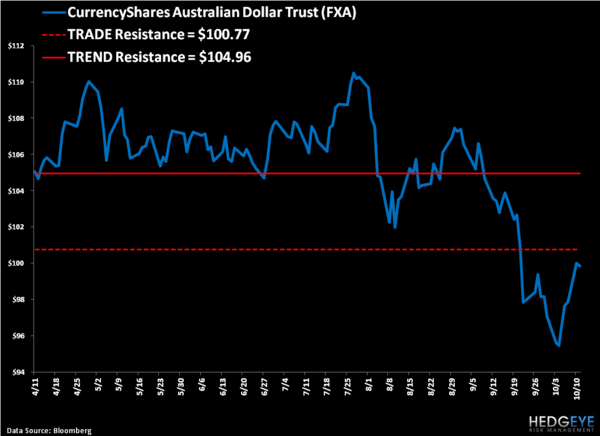 Shorting the Aussie Dollar - 8