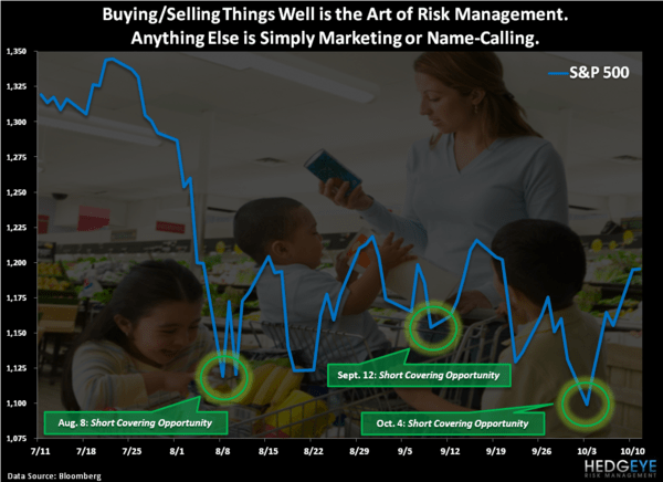Buying Things Well - Chart of the Day