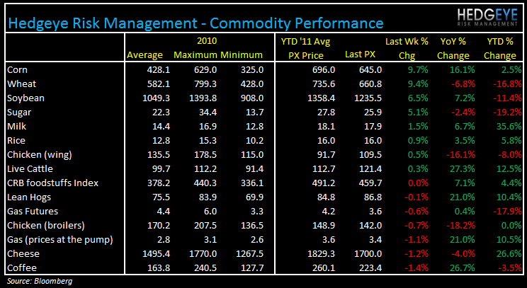 WEEKLY COMMODITY MONITOR: TSN, SAFM, SBUX, PNRA, BWLD, CAKE - commod 1012
