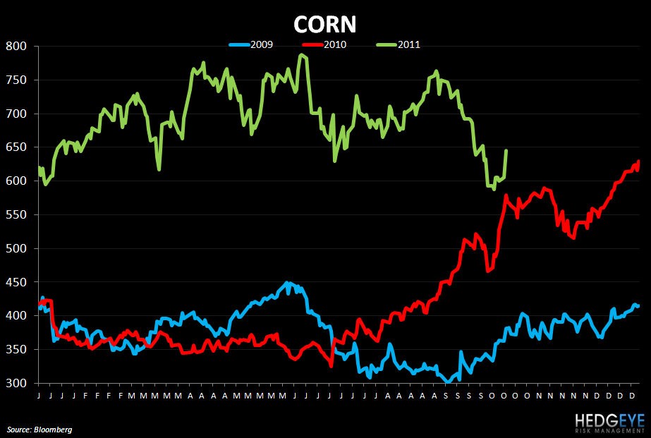 WEEKLY COMMODITY MONITOR: TSN, SAFM, SBUX, PNRA, BWLD, CAKE - corn 1012