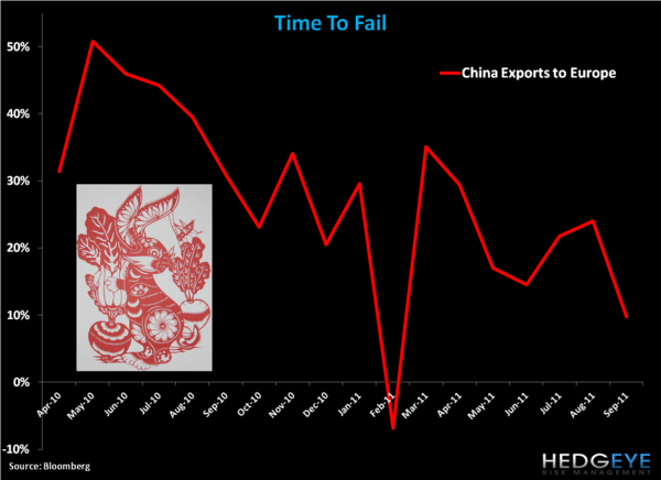 CHART OF THE DAY: Time to Fail - DJ time to fail