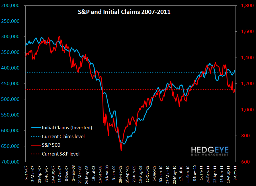 JOBLESS CLAIMS RESILIENCE SEEMS UNSUSTAINABLE - sp and claims