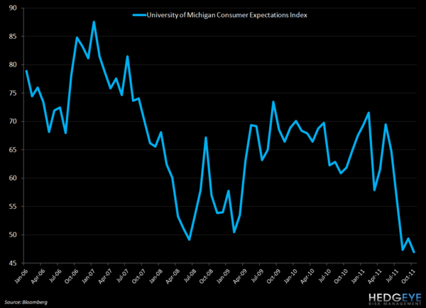 FRIDAY MACRO MIXER - MIXED SIGNALS PERSIST - umich expectations
