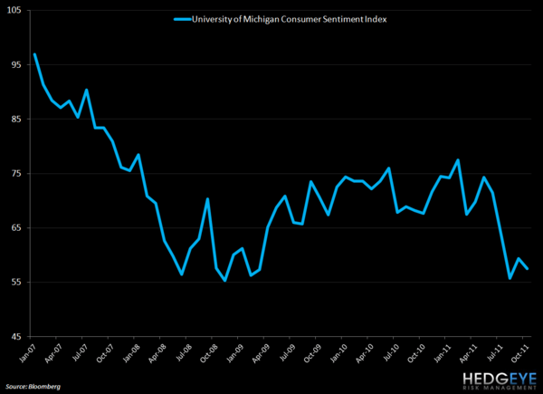 MIXED MESSAGES ON CONSUMER SUSTAIN UNCERTAINTY - umich sentiment oct