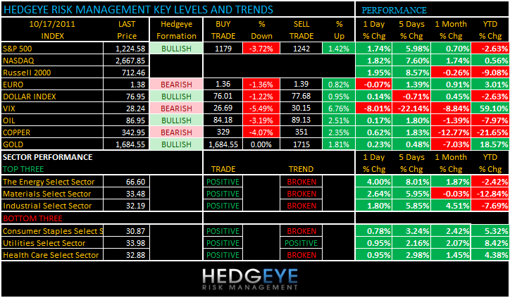 THE HEDGEYE DAILY OUTLOOK - levels 1017