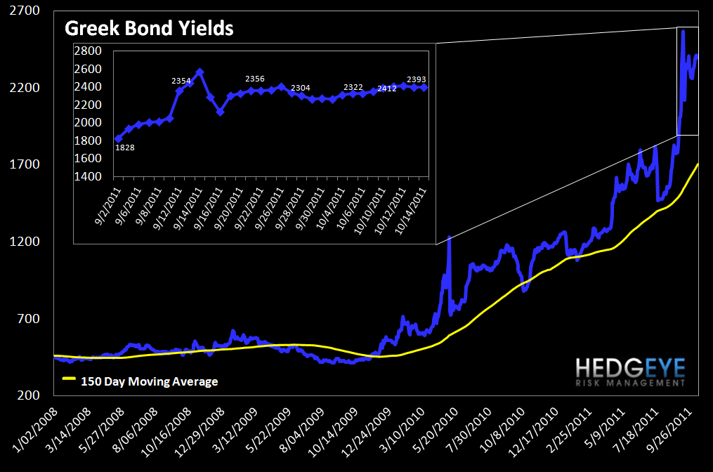 MONDAY MORNING RISK MONITOR: BANK SWAPS TIGHTEN WHILE SOVEREIGN CDS WIDENS - Greek Bond Yields