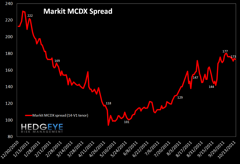 MONDAY MORNING RISK MONITOR: BANK SWAPS TIGHTEN WHILE SOVEREIGN CDS WIDENS - MCDX