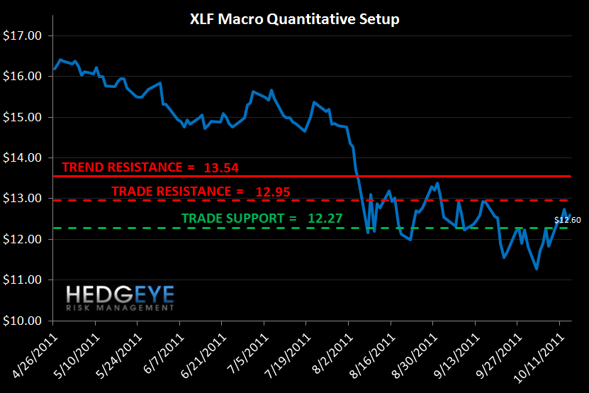 MONDAY MORNING RISK MONITOR: BANK SWAPS TIGHTEN WHILE SOVEREIGN CDS WIDENS - XLF Macro Quant