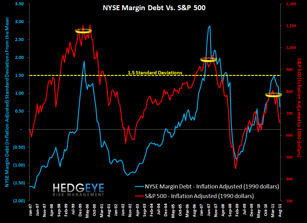 MONDAY MORNING RISK MONITOR: BANK SWAPS TIGHTEN WHILE SOVEREIGN CDS WIDENS - margin debt