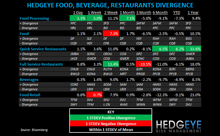 THE HBM: KKD, ARCO, YUM, SBUX, BWLD - subsector fbr