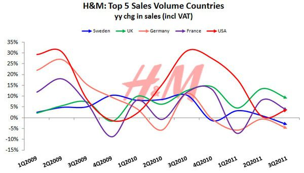 H&M: Lower Highs, Lower Lows - HM top 5 countries