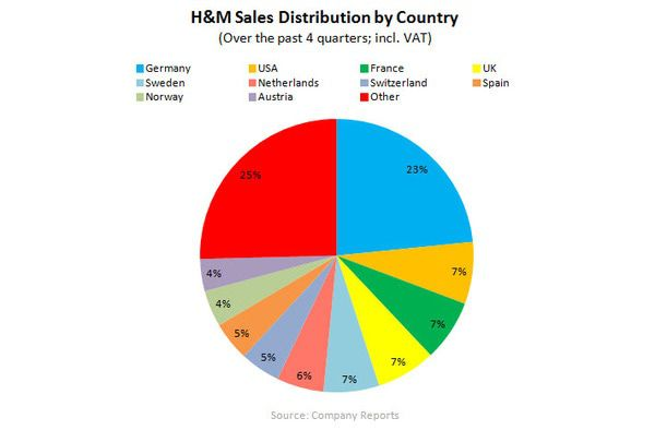 H&M: Lower Highs, Lower Lows - H M country dist. 10 17 11
