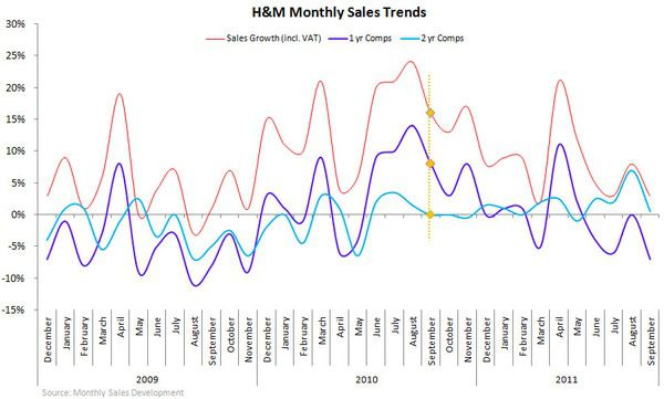 H&M: Lower Highs, Lower Lows - H M monthly sales 10 17 11