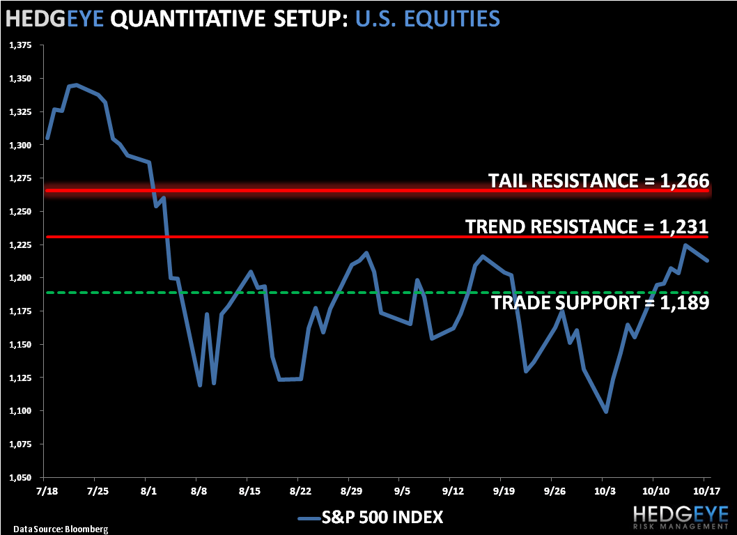 Bearish TREND: SP500 Levels, Refreshed - SPX
