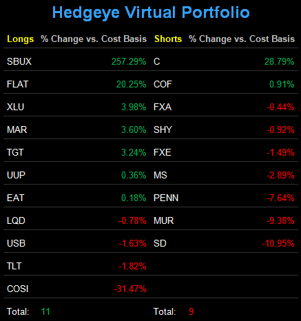 Romney Risk - Virtual Portfolio