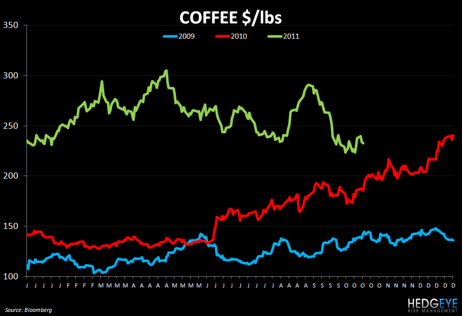 "THE HBM: ""COFFEE BUBBLE"" UPDATE GMCR, DNKN, CMG, DPZ, PFCB, CAKE - coffee 1018"