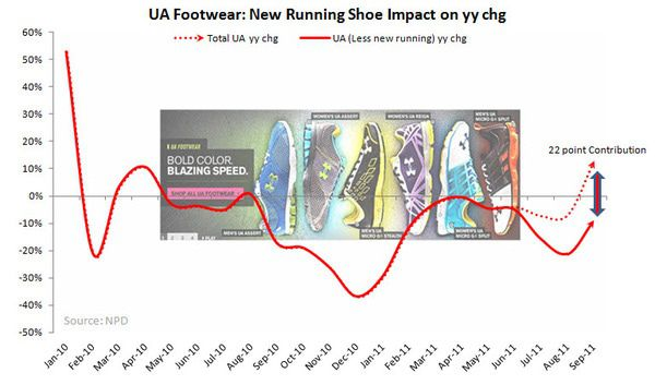 FW: Growth in Tact - UA new running MONTHLY