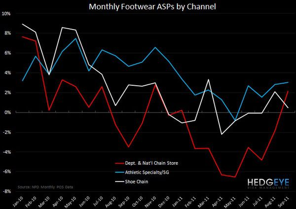 FW: Growth in Tact - monthly fw chart 7