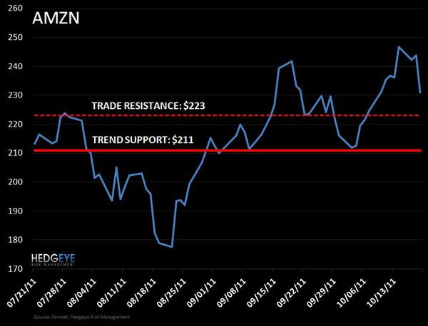 AMZN: Buying - AMZN