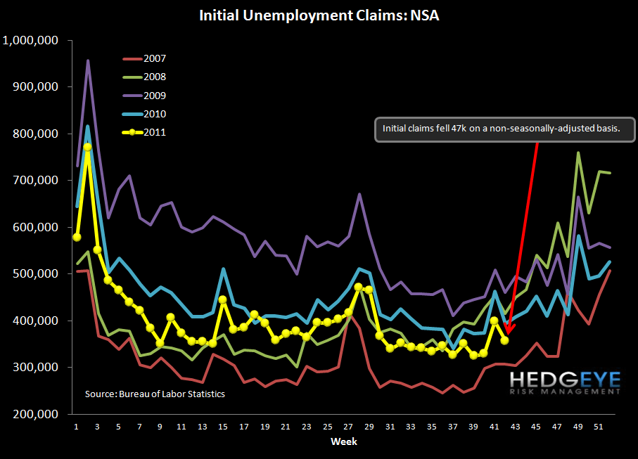 INITIAL JOBLESS CLAIMS FALL 1K - NOT TOO EXCITING BUT NOT GETTING WORSE - NSA chart