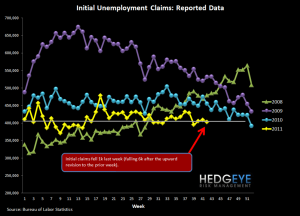 INITIAL JOBLESS CLAIMS FALL 1K - NOT TOO EXCITING BUT NOT GETTING WORSE - Raw