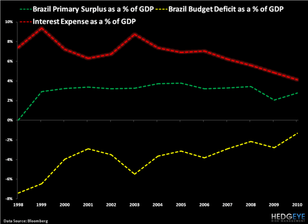 Brazil: A Case Study in Sticky Stagflation - 2