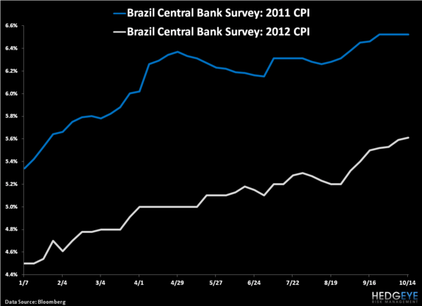 Brazil: A Case Study in Sticky Stagflation - 3