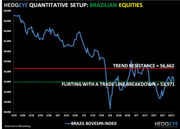 Brazil: A Case Study in Sticky Stagflation - 6