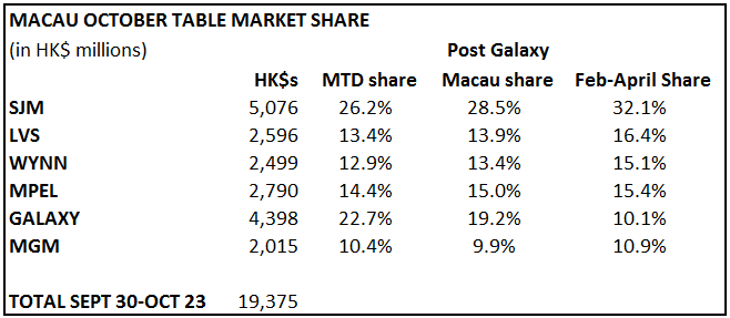 MACAU GGR NORMALIZES; OCTOBER TRACKING STRONG - macau