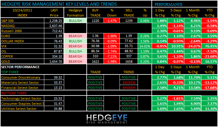 THE HEDGEYE DAILY OUTLOOK - levels 1024