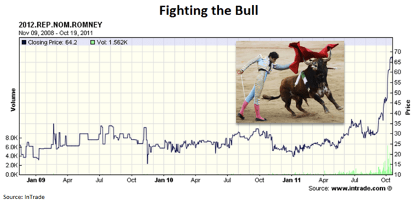 Fighting the Bull - Chart of the Day