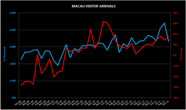 THE M3: SEPT VISITOR ARRIVALS; CHANGI DATA; S'PORE CPI; INFLATION - visitor