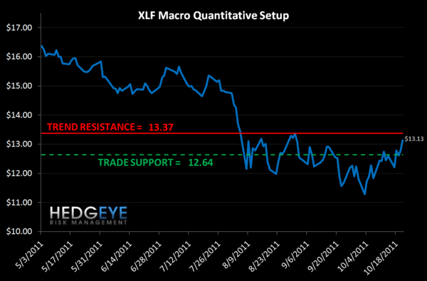 MONDAY MORNING RISK MONITOR: FRENCH SWAPS SHOW WIDEST NEGATIVE DIVERGENCE - XLF Macro setup