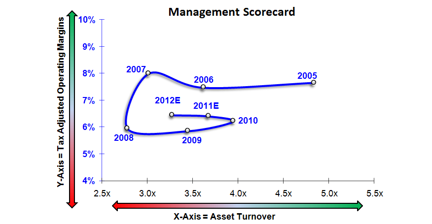 UA: Unfavorable Risk/Reward Near-term - UA Scorecard 10 11