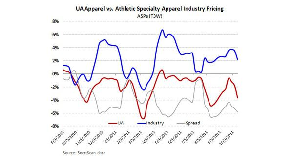 UA: Unfavorable Risk/Reward Near-term - UA apparel industry ASP 10 11