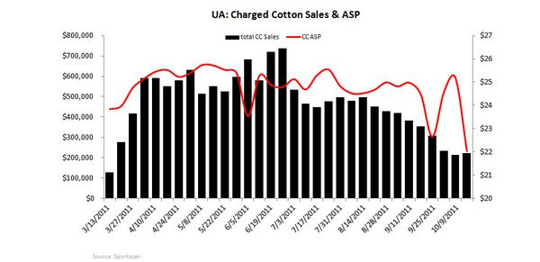 UA: Unfavorable Risk/Reward Near-term - UA charged cotton sales ASP 10 11