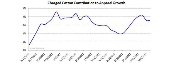 UA: Unfavorable Risk/Reward Near-term - UA chrg ctn apparel contribution 10 24 11