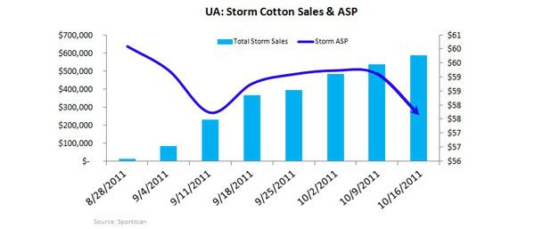 UA: Unfavorable Risk/Reward Near-term - UA storm cotton 10 11