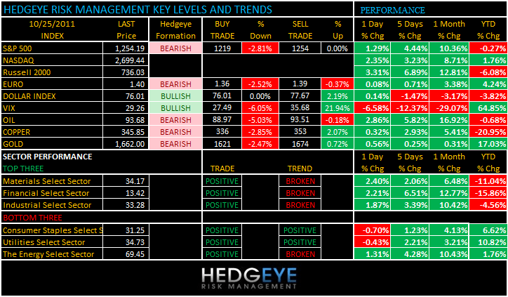 THE HEDGEYE DAILY OUTLOOK - levels 1025