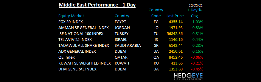 THE HEDGEYE DAILY OUTLOOK - mideast performacne