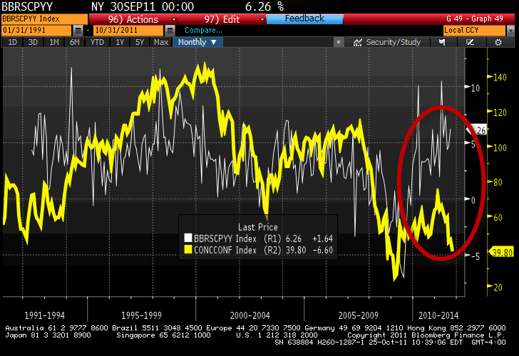 Retail: Biggest Spending Divergence Ever - 10 25 2011 10 40 23 AM
