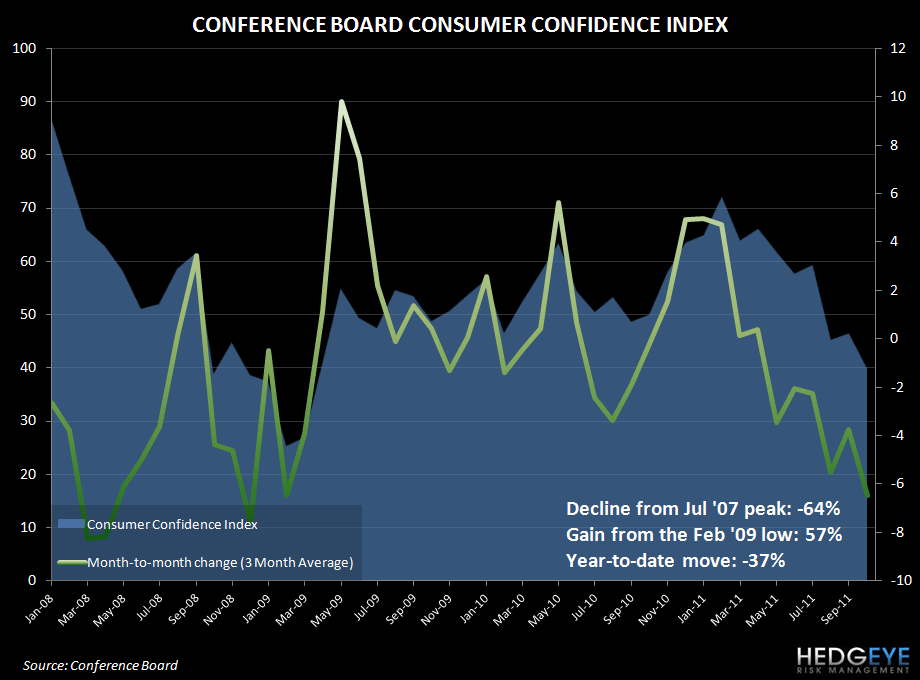CONSUMER FEARS ACCELERATE TO THE DOWNSIDE - conf board conf oct11
